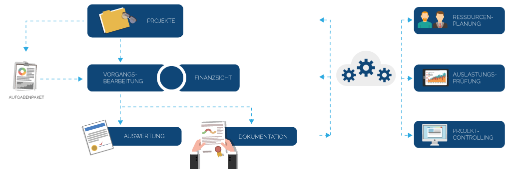 KramCOR Projektmanagement